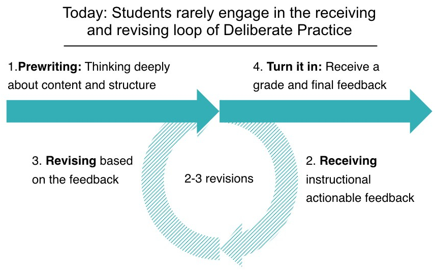 Students rarely engage in the receiving and revising loop of Deliberate Practice